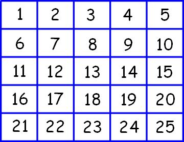 Number grid coursework maths